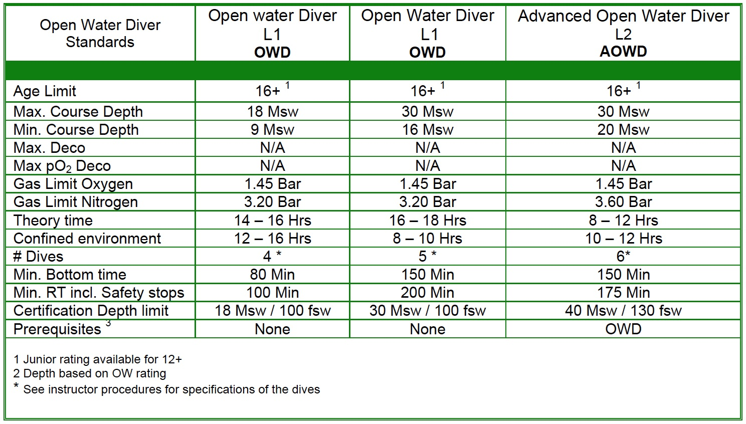 Advanced Open Water Diver Aowd Kalymnos Diving Training